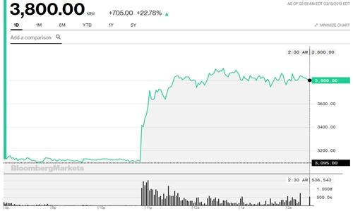 Diễn biến cổ phiếu Victek trong phiên giao dịch hôm nay.