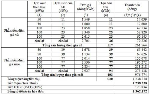 Bảng tính chi tiết giá điện sau điều chỉnh.