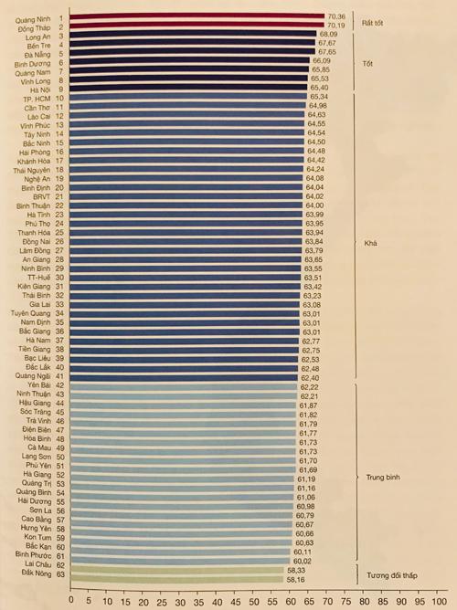 Chỉ số năng lực cạnh tranh cấp tỉnh 2018 của 63 tỉnh, thành. Nguồn: VCCI.
