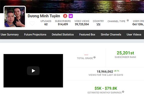 Kênh YouTube Dương Minh Tuyền có thể kiếm hàng trăm triệu đến cả tỷ đồng mỗi tháng, theo Socialblade.