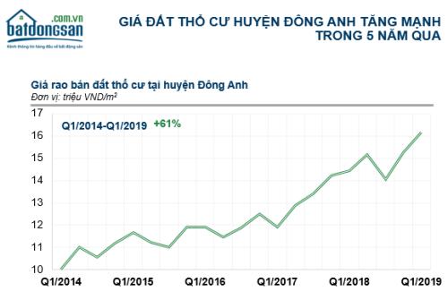 Thống kê giá đất tại huyện Đông Anh trong báo cáo của batdongsan.com.vn