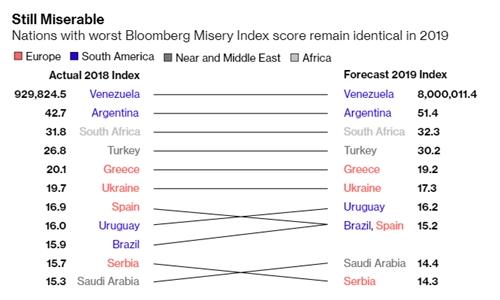 Danh sách các nền kinh tế khổ sở nhất thế giới năm 2018 và năm nay.