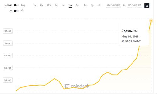 Đà tăng giá của Bitcoin trong một tháng gần đây. Ảnh: Coindesk