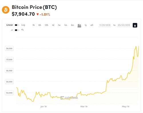 Bitcoin bị cảnh báo quay về thời kỳ bong bóng - ảnh 1