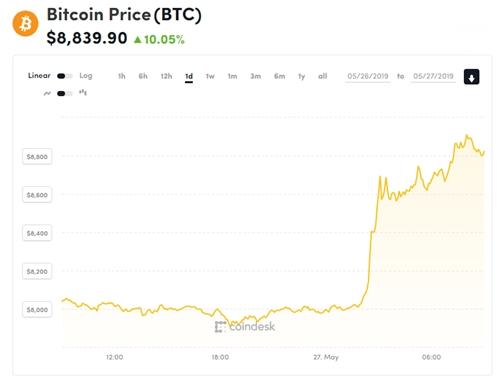 Giá Bitcoin tiến sát 9.000 USD