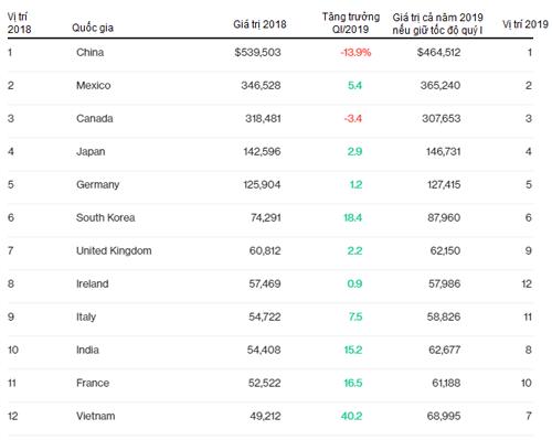 12 nước xuất khẩu hàng hóa nhiều nhất vào Mỹ năm 2018. Nguồn: USCensus Bureau
