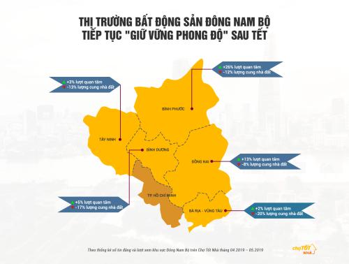 Chợ Tốt Nhà: Đất nền Đông Nam Bộ lệch pha nguồn cung và cầu