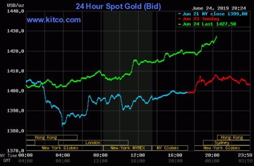 Diễn biến giá vàng thế giới trong 3 ngày qua.