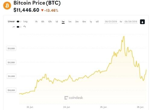 Giá Bitcoin lại sụt giảm 20% chỉ trong vòng 1 ngày.