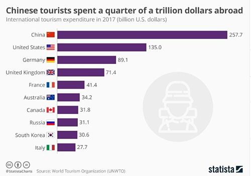 Chi tiêu của khách du lịch Trung Quốc dẫn đầu vào năm 2017.