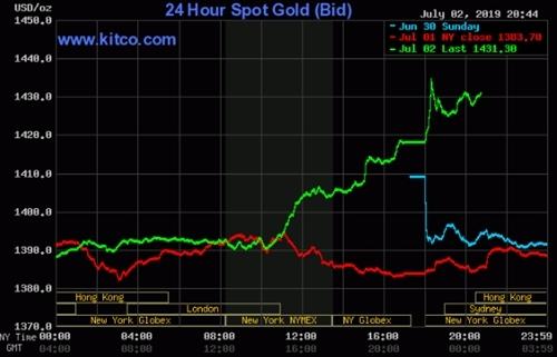Giá vàng thế giới tăng vọt từ tối qua.