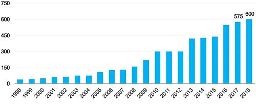 Tổng công suất kho lạnh cho thuê tại Việt Nam qua các năm. đơn vị (nghìn pallet). Nguồn: FiinGroup