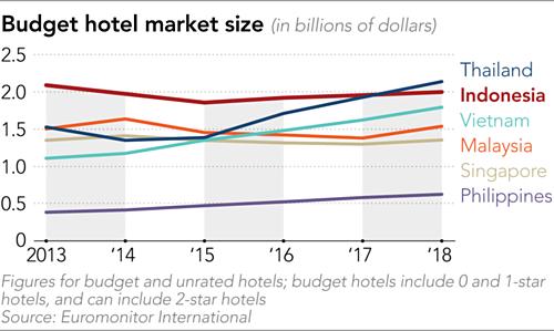 Quy mô thị trường khách sạn bình dân ở các nước Đông Nam Á. Đơn vị: tỷ USD