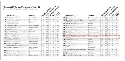 Vinamilk là doanh nghiệp Việt Nam duy nhất thuộc Top 50 bảng xếp hạng Asia300.