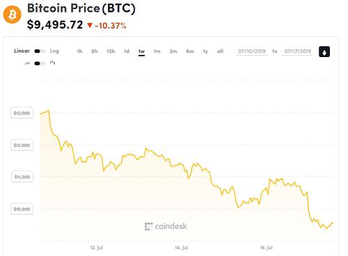 Giá Bitcoin lao dốc sau phiên điều trần về tiền ảo Libra - ảnh 1
