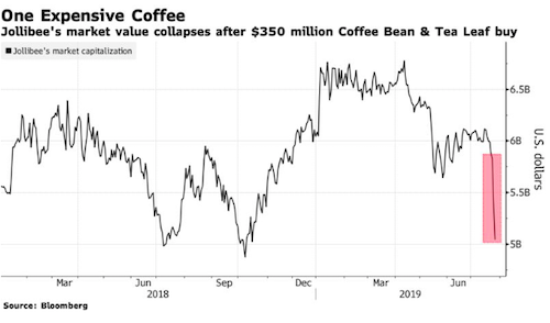Giá trị vốn hoá của Jollibee liên tục giảm sau tuyên bố mua lại Coffee Bean. Ảnh: Bloomberg