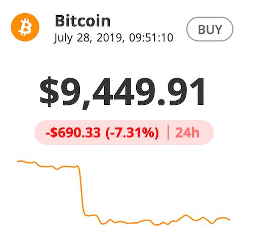 Giá đồng tiền ảo Bitcoin lúc 9h51 phút trên sàn Bitstamp.