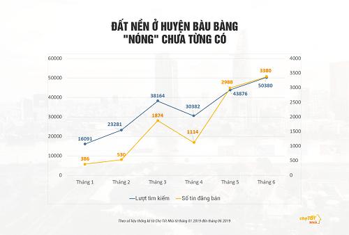 Đất nền huyện Bàu Bàng có lượt tìm kiếm trên trang Chợ Tốt Nhàtheo đà tăng.