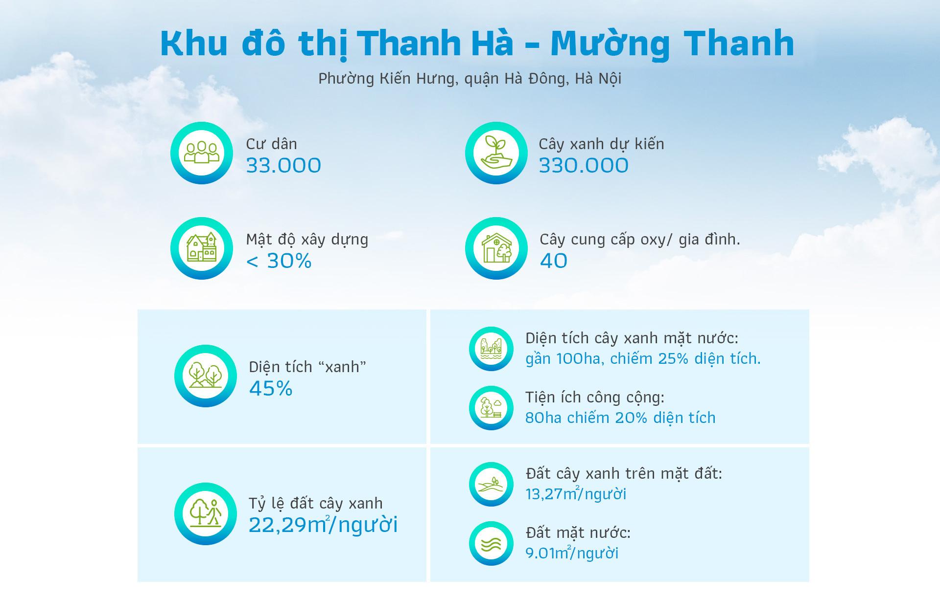 Bên trong khu đô thị 'phủ xanh' giữa lòng Hà Nội Bên trong khu đô thị 'phủ xanh' giữa lòng Hà Nội Info 1 7267 1565951851