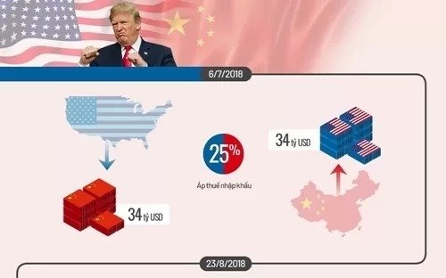 Tăng thuế Trung Quốc có thể đẩy Mỹ đến suy thoái - ảnh 2