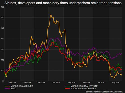 Chỉ số theo dõi ngành hàng không, bất động sản và máy móc Trung Quốc diễn biến