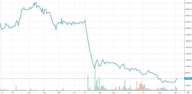 Diễn biến cổ phiếu YEG một năm gần đây.