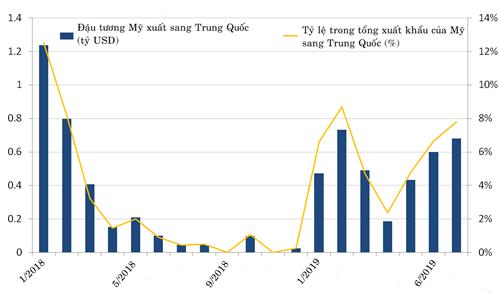 Thương mại Mỹ - Trung sau một năm chiến tranh thuế - 3