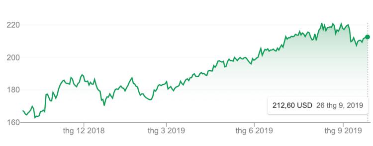 Đầu tư cổ phiếu McDonalds lãi bao nhiêu sau 10 năm? - ảnh 1
