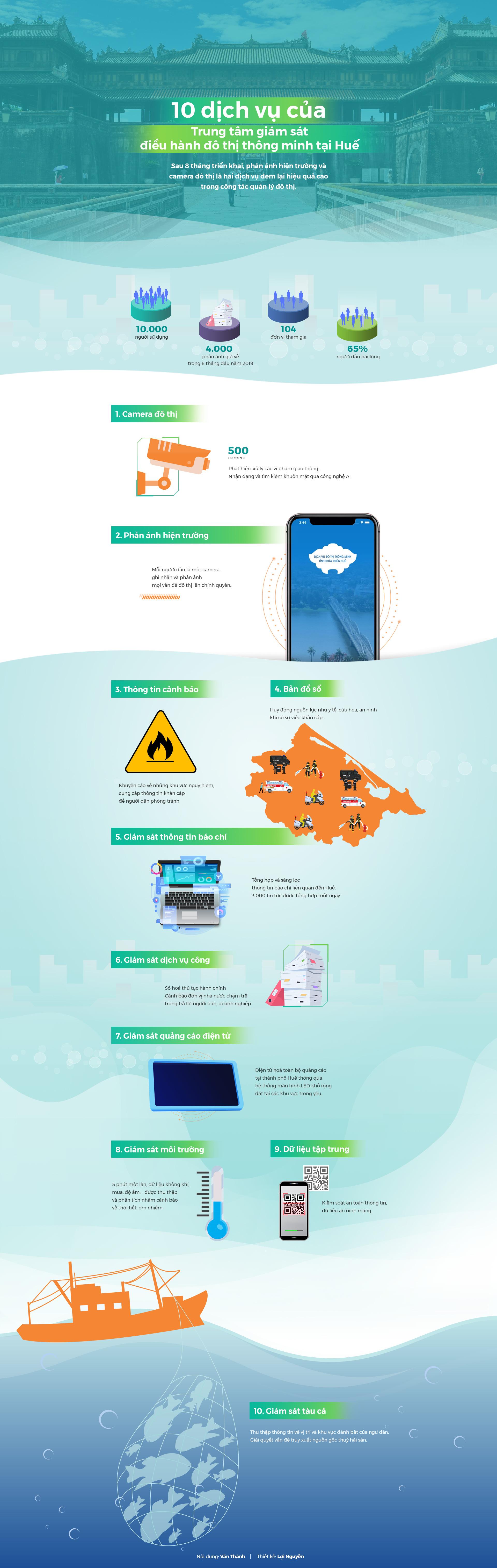 10 dịch vụ của Trung tâm giám sát điều hành đô thị thông minh Huế - ảnh 1