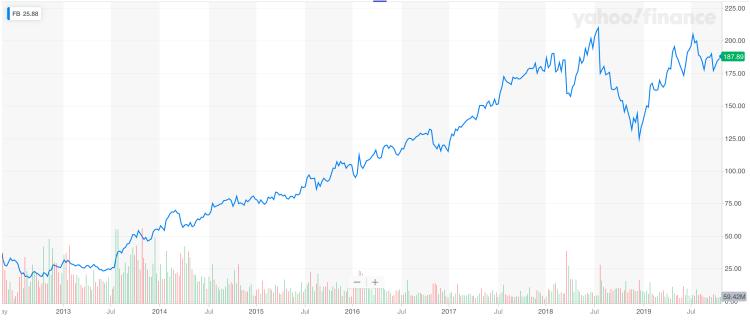 Lãi gấp 4 lần khi mua cổ phiếu Facebook lúc IPO - ảnh 1