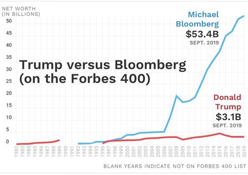 Michael Bloomberg giàu gấp 17 lần Donald Trump - 1