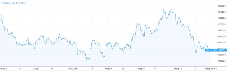 Cổ phiếu Vinamilk giảm gần 8,7% trong 6 tháng gần nhất. Ảnh:Trading View