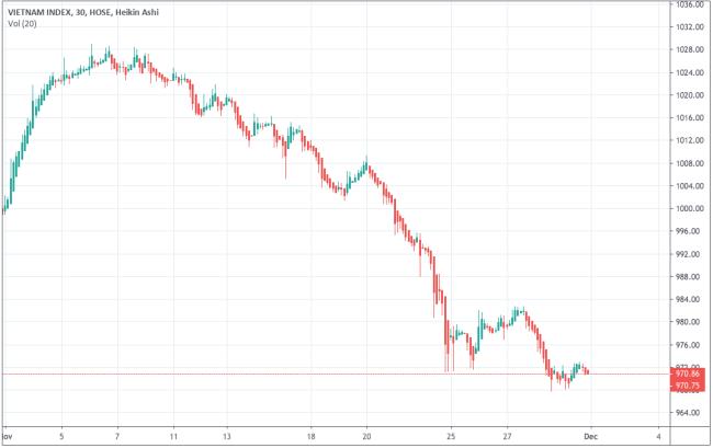 Diễn biến VN-Index trong tháng 11. Ảnh: Tradingview.com.