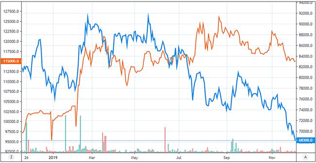 Diễn biến cổ phiếu VIC (màu cam) và MSN (màu xanh) từ đầu năm đến nay. Ảnh: Tradingview.com