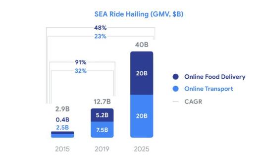 Dự báo của Google, Temasek về thị trường gọi xe tại Đông Nam Á.