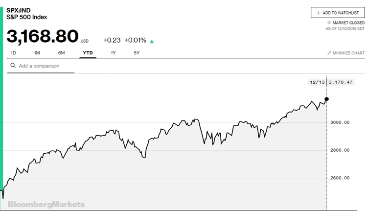 Diễn biến chỉ số S&P 500 trong năm nay.