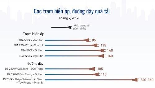 Lượng lớn dự án vào vận hành cuối tháng 6 đã khiến các trạm biến áp, đường dây quá tải tại một số khu vực.