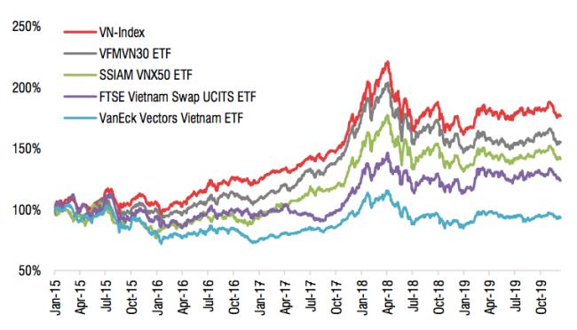 Tăng trưởng của các ETF từ năm 2015 đến nay. Nguồn: Bloomberg Terminal, SSI.