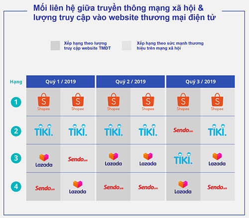 Nguồn: iPrice Group, YouNet Media