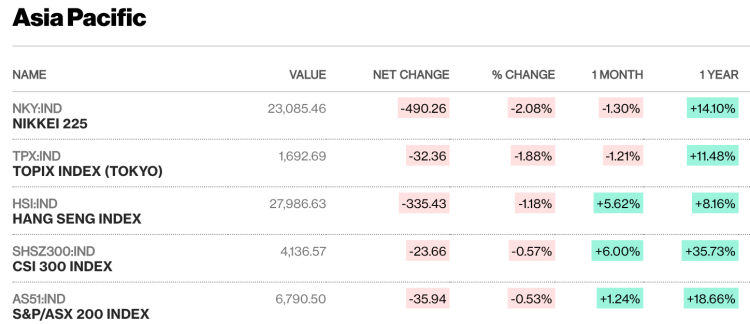Diễn biến các thị trường lớn châu Á sáng nay. Nguồn: Bloomberg.