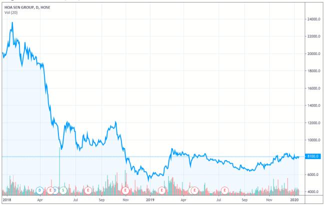Diễn biến giá cổ phiếu HSG từ đầu 2018 đến nay. Ảnh: Tradingview.com