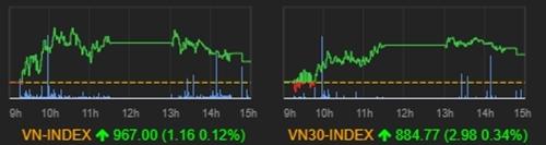 Diễn biến VN-Index trong phiên 14/1.