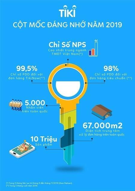 Thống kê của Nielsen về hiệu quả hoạt động của Tiki trong năm qua.