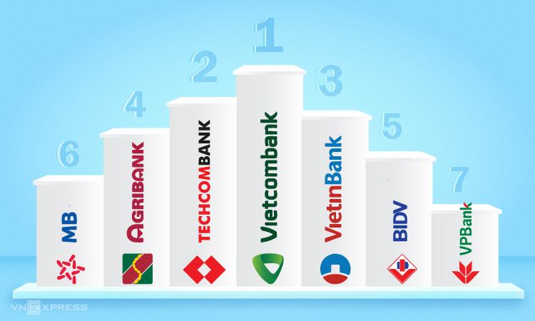 Thứ tự xếp hạng 7 ngân hàng đạt lợi nhuận trên 10.000 tỷ đồng. Đồ họa: Tạ Lư