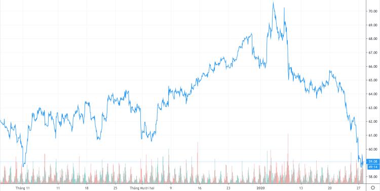 Diễn biến giá dầu Brent trongba tháng gần đây. Ảnh: Trading View