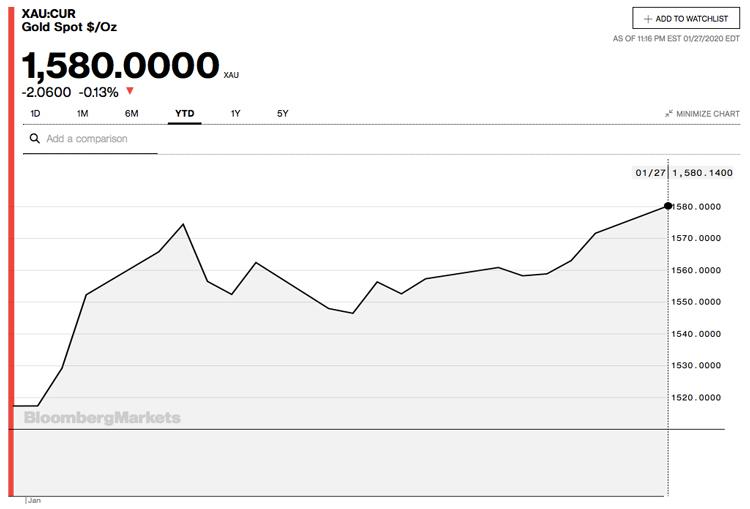 Biểu đồ giá vàng một tháng đầu năm 2020. Ảnh: Bloomberg.