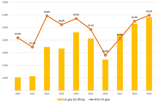 Biên lãi gộp của Viettel Global kể từ năm 2010.