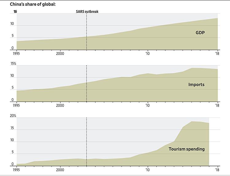 Mức độ đóng góp của Trung Quốc với thế giới về GDP, nhập khẩu hàng hóa và chi tiêu du lịch (thứ tự biểu đồ từ trên xuống). Đồ họa: WSJ