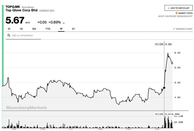 Cổ phiếu của hãng sản xuất găng tay cao su lớn nhất thế giới tăng vọt từ sau khi Trung Quốc công bố dịch vào ngày 20/1. Ảnh: Bloomberg.