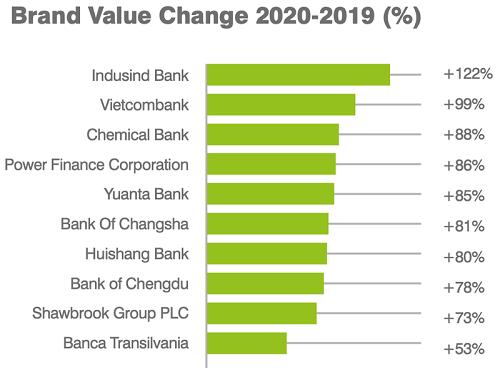 Vietcombank trong Top 2 ngân hàng có giá trị thương hiệu tăng trưởng cao nhất toàn cầu